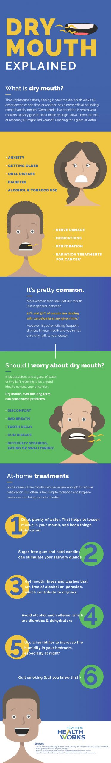 """Dry Mouth Explained"" Infographic"